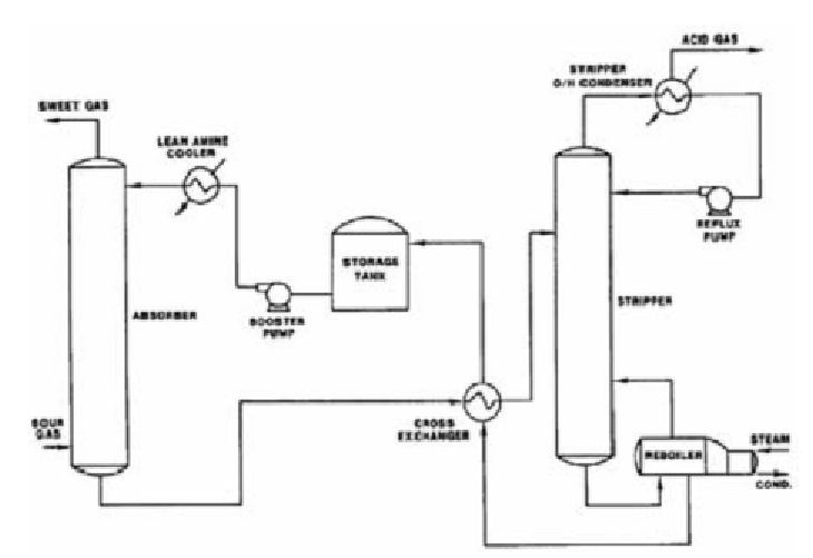 Process flow diagram for a common sweetening plant