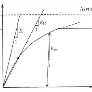 Elastic-perfectly plastic assumption of Mohr-Coulomb model