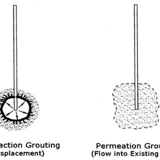 (PDF) Assessment and comparison of grouting and injection