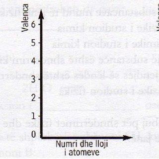 (PDF) Fletore pune nga Kimia 7, Ministria e arsimit dhe