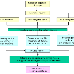 Data Flow Diagram Context 30 Amp Plug Wiring Chart Of Research Methodology | Download Scientific
