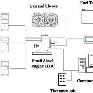 Figure 1. Blending process of producing biodiesel