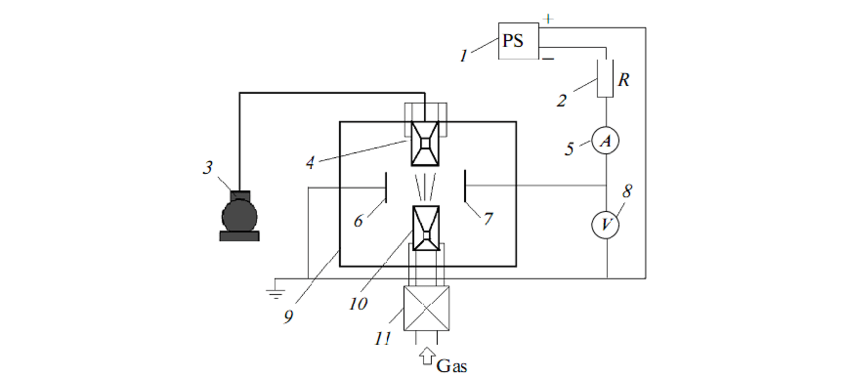 Schematic of the experimental setup: (1) power supply, (2