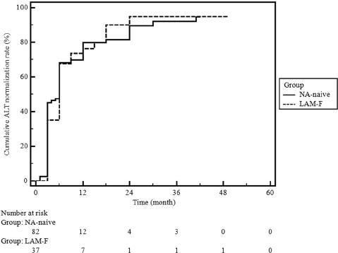 Cumulative ALT normalization rates in the NA-naïve and LAM