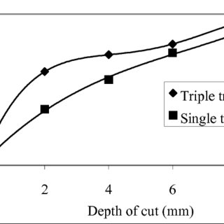 (PDF) A New Computer Program for Cutting Head Design of