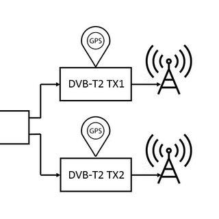 (PDF) Evaluation of SFN gain for DVB-T2