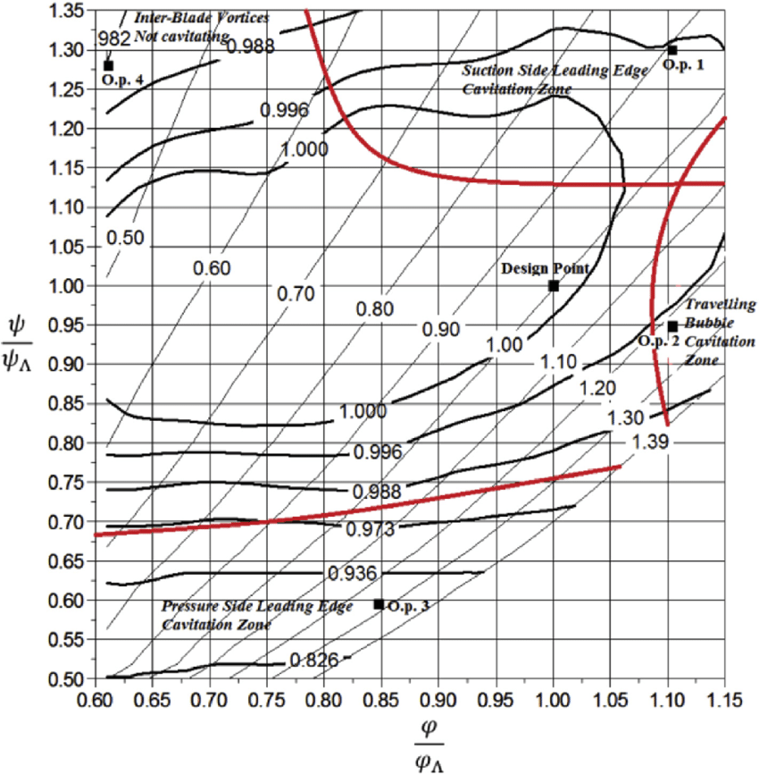 e Numerical hill chart showing the cavitation limits of