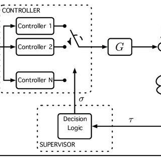 1: Block diagram of general networked control systems