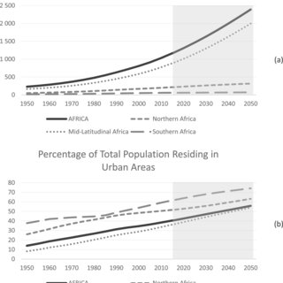 (PDF) Urbanization in Africa: Challenges and opportunities