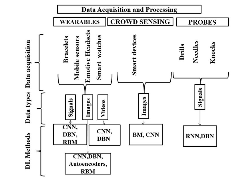Data acquisition methods and processing techniques. (a