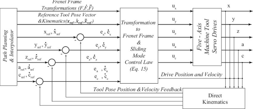 Tool tip sliding mode contour controller block diagram