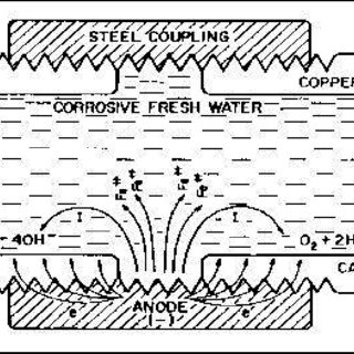 (PDF) Study the effect of magnetic field on the corrosion