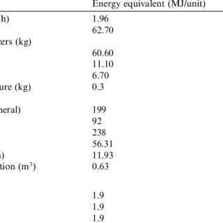 (PDF) Energy Requirement and Economic Analysis of Citrus