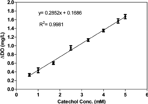 Standard curve of the microbial biosensor. Phosphate