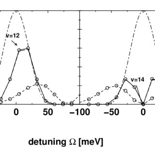 (PDF) Making and Breaking of Chemical Bonds: Dynamics of