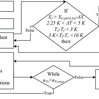 General distillation process of the fuel ethanol plant