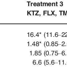 Measured plasma concentrations of dexmedetomidine obtained