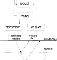 block diagram of a gpr system  [ 850 x 1124 Pixel ]