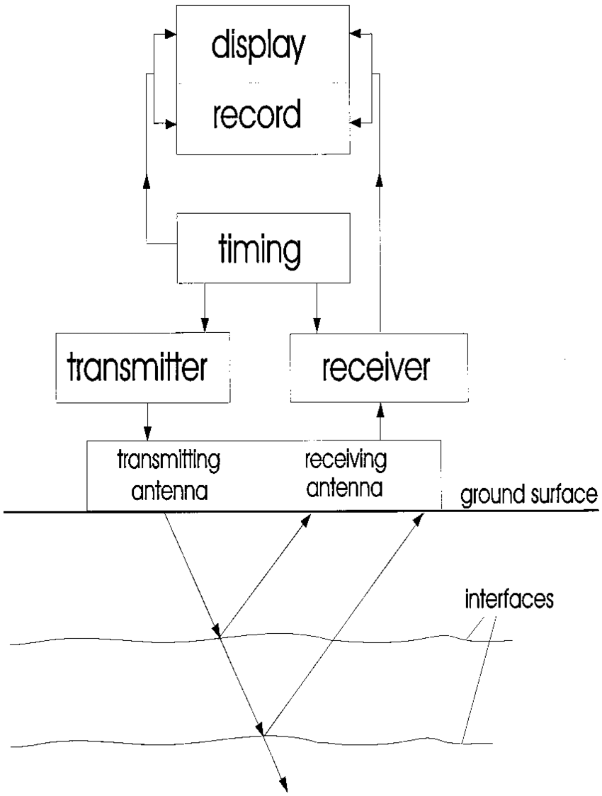 hight resolution of block diagram of a gpr system