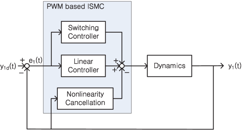 The schematic diagram of control system for the Cuk
