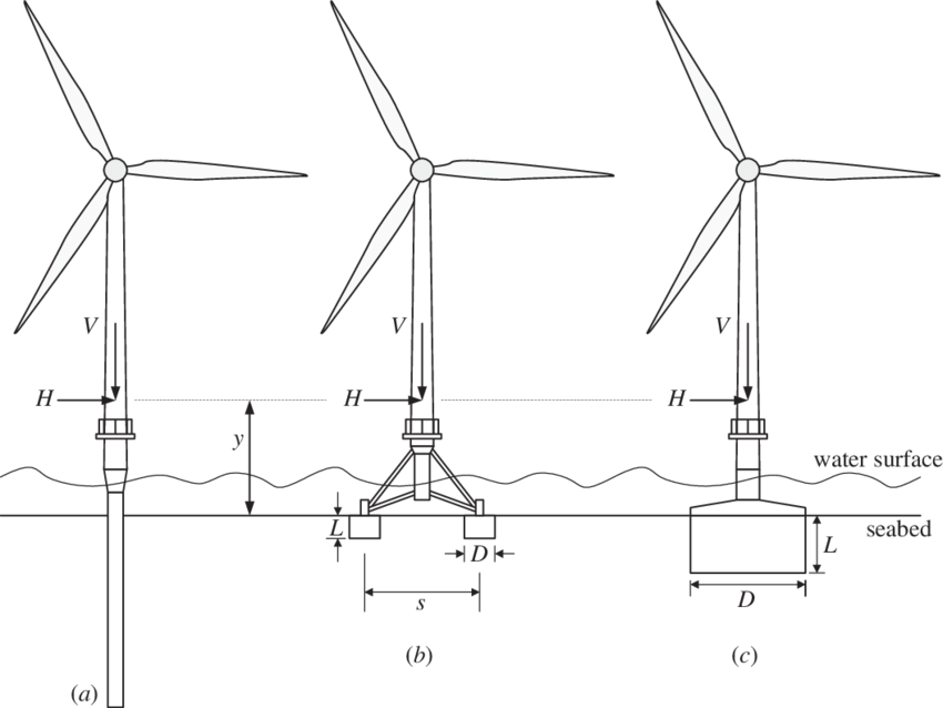 Proposed structures for offshore wind-turbine applications