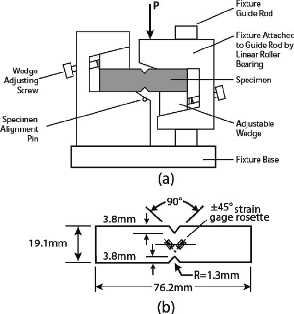 Iosipescu test fixture (a) and test specimen (b). The