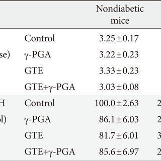 Effect of green tea extract (GTE)+poly-γ-glutamic acid (γ