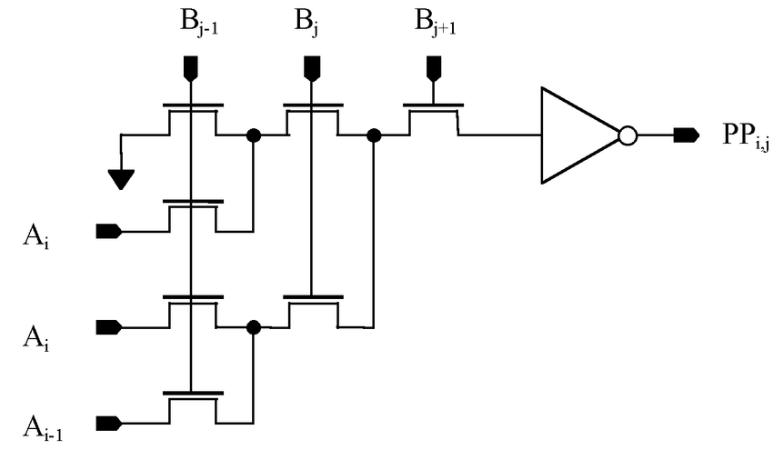 Partial product generator expressed by dynamic PTL