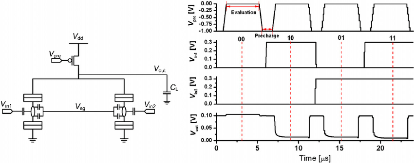 ( a ) Schematic circuit diagram of the dynamic SET