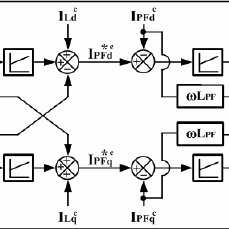 (PDF) Unified Power Quality Conditioner for Compensating