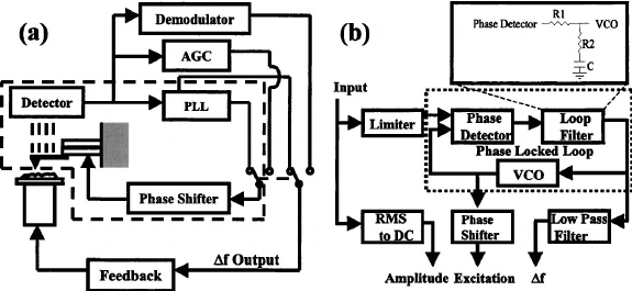 ( a ) Schematic diagram of a phase locked oscillator ( PLO