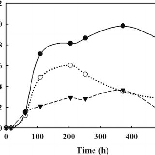 Effect of different physico-chemical pre-treatment on