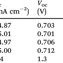 (PDF) Understanding the light soaking effect of ZnMgO