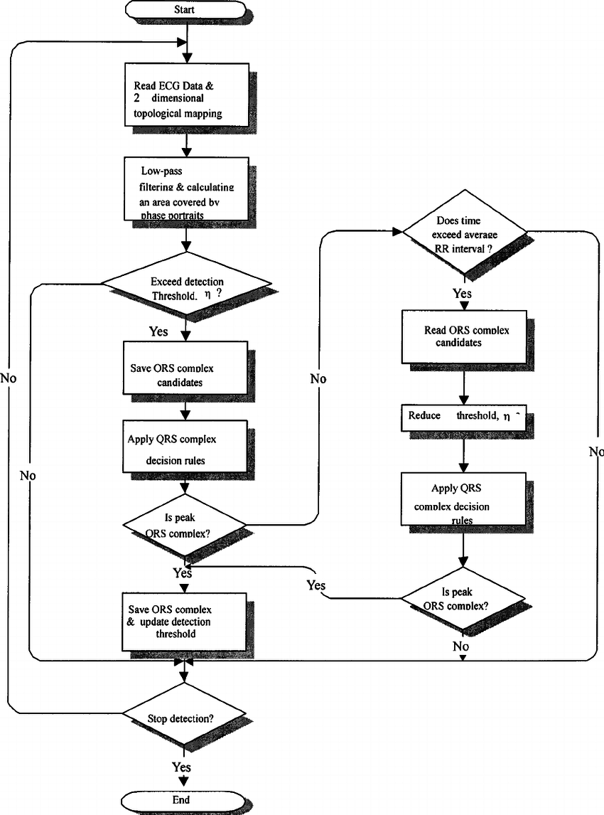 A flow chart for describing proposed QRS complex detection