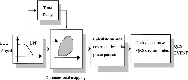 A Real Time QRS Detection Using Delay-Coordinate Mapping