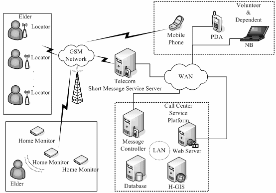 Fig. 5. The system architecture of service platform in