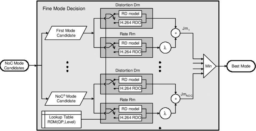 The block-diagram of the fine mode decision (FMD) process