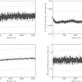 (PDF) Modelling of differential single difference receiver