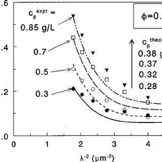 The structure factor of hard sphere suspensions (  ϭ 0.12) as a... | Download Scientific Diagram