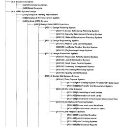 node tree of the enhanced mrpii model [ 850 x 1126 Pixel ]