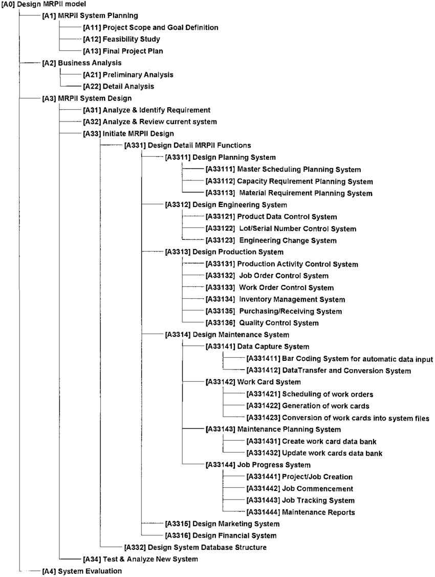 hight resolution of node tree of the enhanced mrpii model