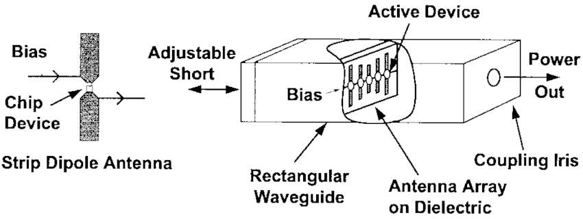 Strip dipole-antenna array in rectangular waveguide with