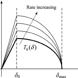 (PDF) A Strain Rate-Dependent Finite Element Model of Drop