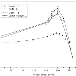 (PDF) A scintillating gas detector for 2D dose