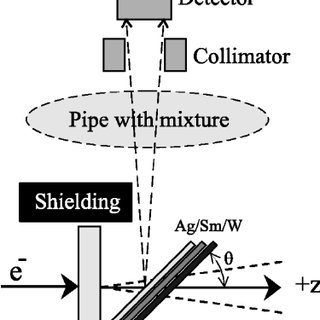 (PDF) X-ray spectrum generation for a multiphase flow meter