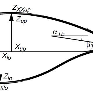 (PDF) A Geometric Comparison of Aerofoil Shape