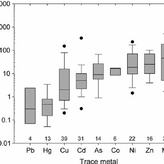 (PDF) Trace metal phytotoxicity in solution culture: A review