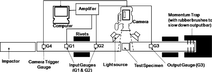 Schematic diagram of the compression SHPB showing a high