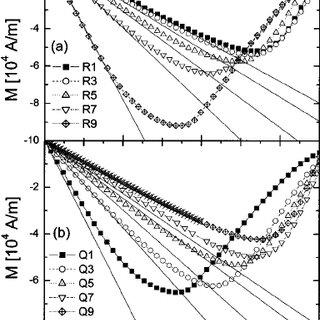 Measured ͑ symbols ͒ and calculated ͑ solid curves ͒