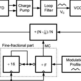 (PDF) A 3.2GHz Down-Spread Spectrum Clock Generator Using